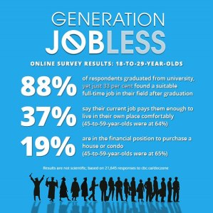 An image of statistics from Generation Jobless.